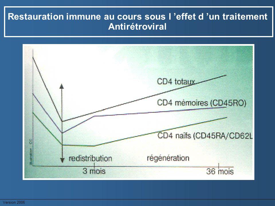 Version 2006 Restauration immune au cours sous l effet d un traitement Antirétroviral