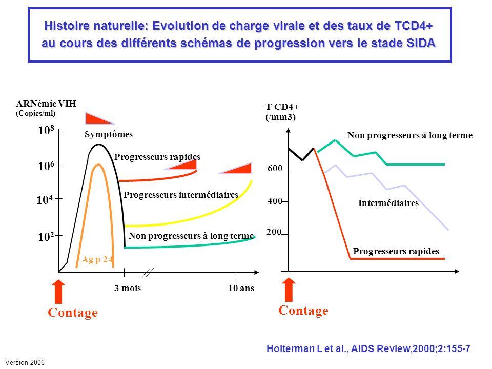 Version 2006 Histoire naturelle: Evolution de charge virale et des taux de TCD4+ au cours des différents schémas de progression vers le stade SIDA Ag