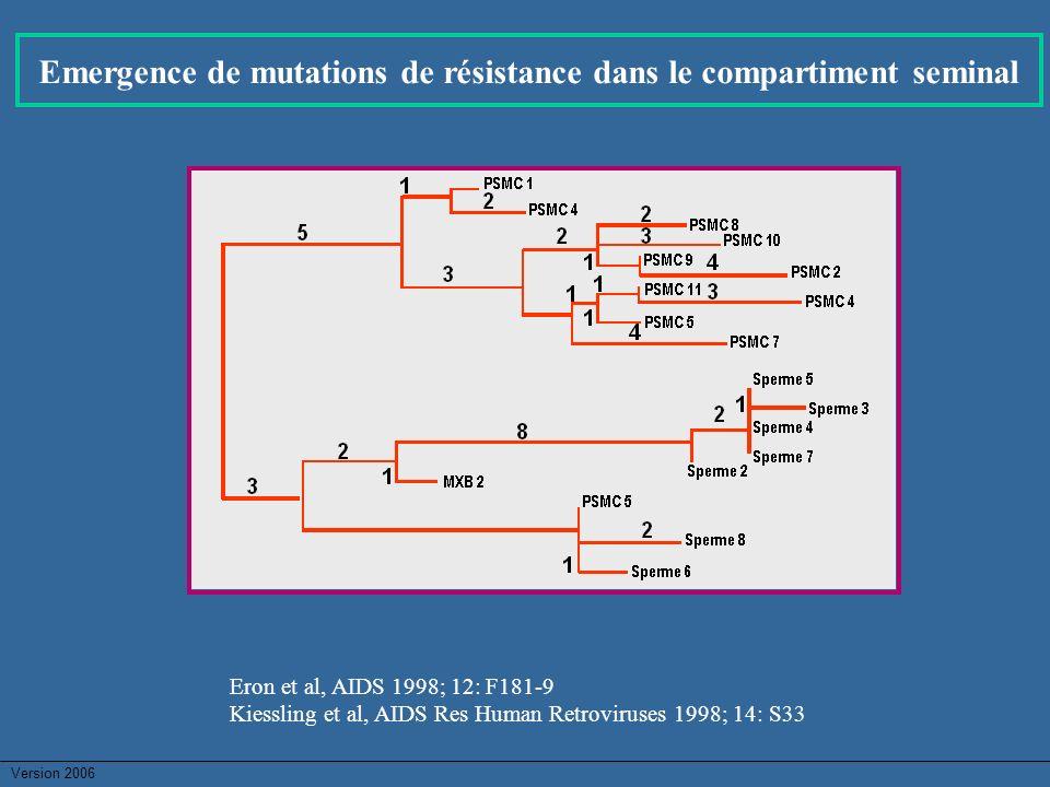 Version 2006 Emergence de mutations de résistance dans le compartiment seminal Eron et al, AIDS 1998; 12: F181-9 Kiessling et al, AIDS Res Human Retro