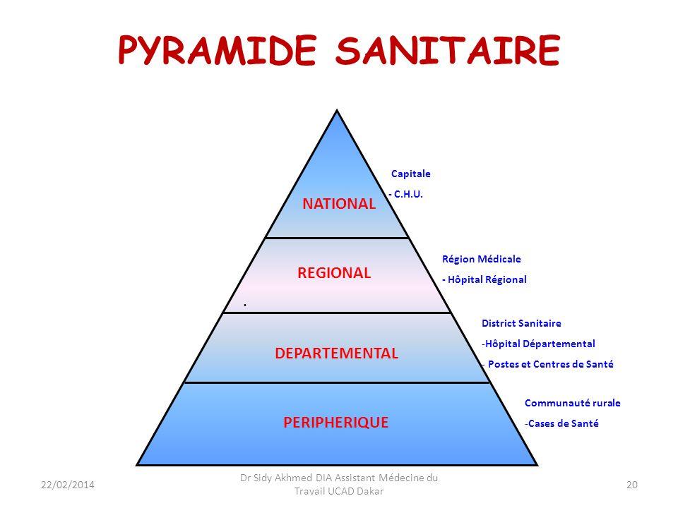 20 PYRAMIDE SANITAIRE. DEPARTEMENTAL REGIONAL NATIONAL Région Médicale - Hôpital Régional PERIPHERIQUE District Sanitaire -Hôpital Départemental - Pos