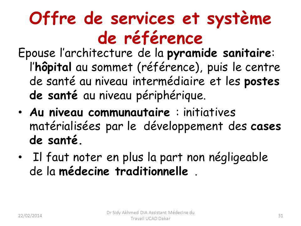 Offre de services et système de référence Epouse larchitecture de la pyramide sanitaire: lhôpital au sommet (référence), puis le centre de santé au ni