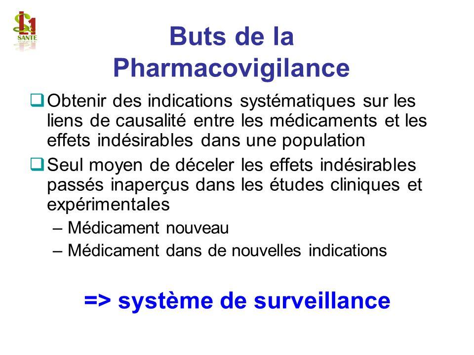 Buts de la Pharmacovigilance Obtenir des indications systématiques sur les liens de causalité entre les médicaments et les effets indésirables dans un