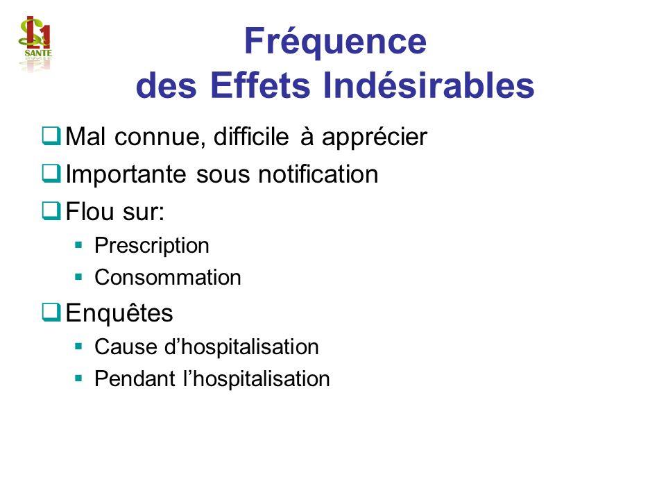 Fréquence des Effets Indésirables Mal connue, difficile à apprécier Importante sous notification Flou sur: Prescription Consommation Enquêtes Cause dh