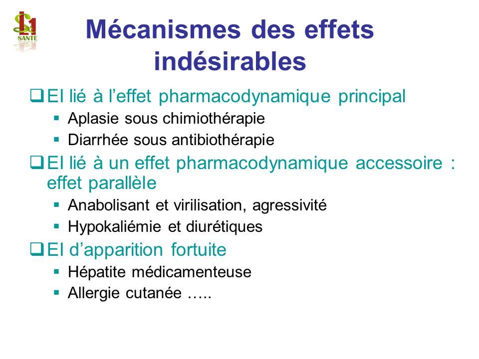 Mécanismes des effets indésirables EI lié à leffet pharmacodynamique principal Aplasie sous chimiothérapie Diarrhée sous antibiothérapie EI lié à un e