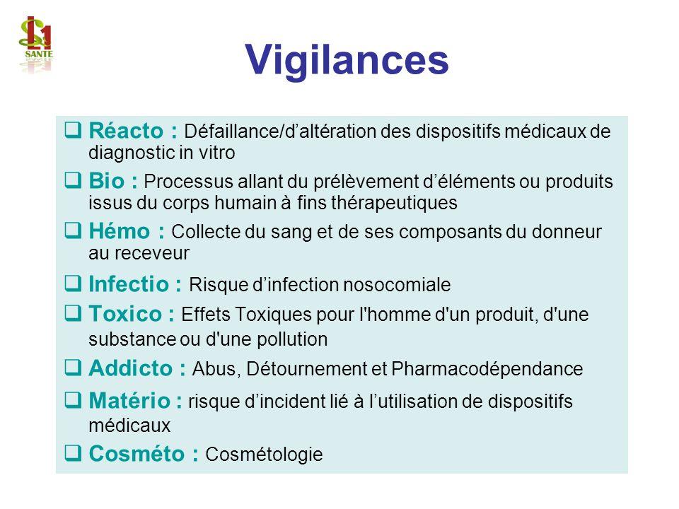 Vigilances Réacto : Défaillance/daltération des dispositifs médicaux de diagnostic in vitro Bio : Processus allant du prélèvement déléments ou produit