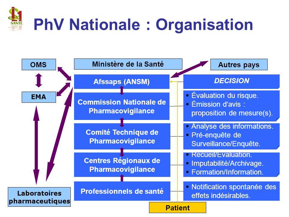 PhV Nationale : Organisation Centres Régionaux de Pharmacovigilance Recueil/Evaluation. Imputabilité/Archivage. Formation/Information. Professionnels