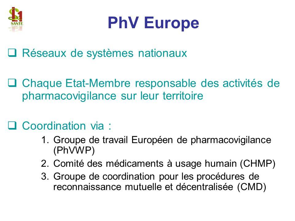 PhV Europe Réseaux de systèmes nationaux Chaque Etat-Membre responsable des activités de pharmacovigilance sur leur territoire Coordination via : 1.Gr