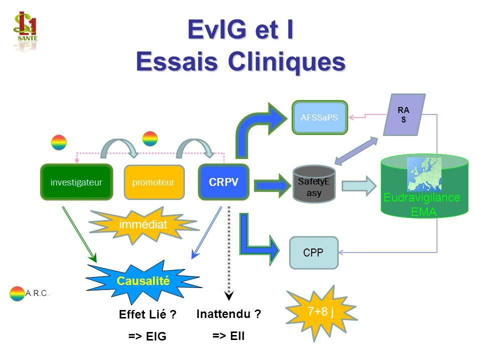 EvIG et I Essais Cliniques investigateur promoteur AFSSaPS CRPV CPP SafetyE asy RA S immédiat 7+8 j A.R.C. Eudravigilance EMA Causalité Effet Lié ? =>