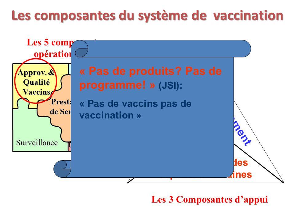 2 Les composantes du système de vaccination Cinq composantes opérationnelles Prestation de Services Approv. & Qualité Vaccins Logistique Plaidoyer & P