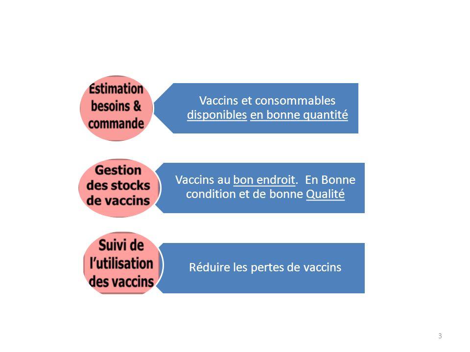 3 Vaccins et consommables disponibles en bonne quantité Vaccins au bon endroit. En Bonne condition et de bonne Qualité Réduire les pertes de vaccins