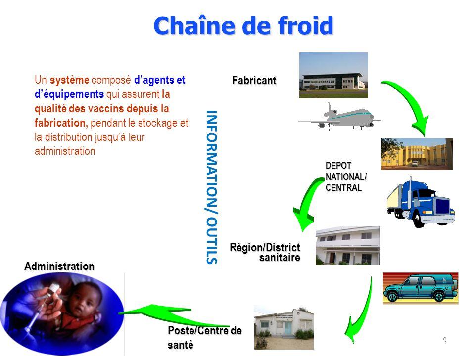 9 Chaîne de froid Poste/Centre de santé Administration DEPOT NATIONAL/ CENTRAL Région/District sanitaire Fabricant Un système composé dagents et déqui