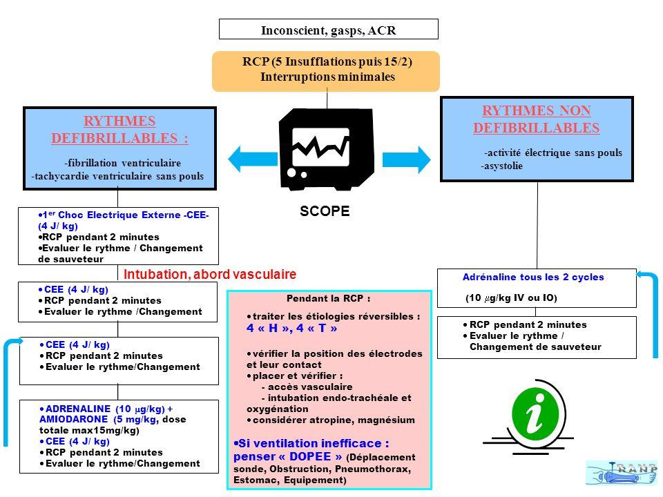RYTHMES NON DEFIBRILLABLES : activité électrique sans pouls, asystolie RCPRCP RAES 2 min Ventiler/oxygéner Accès vasculaire (IO/IV) Médicaments Intubation Adrénaline 10 µg/kg Réévaluer Changer Adrénaline 10 µg/kg Adrénaline tous les deux cycles (4 min) R/C