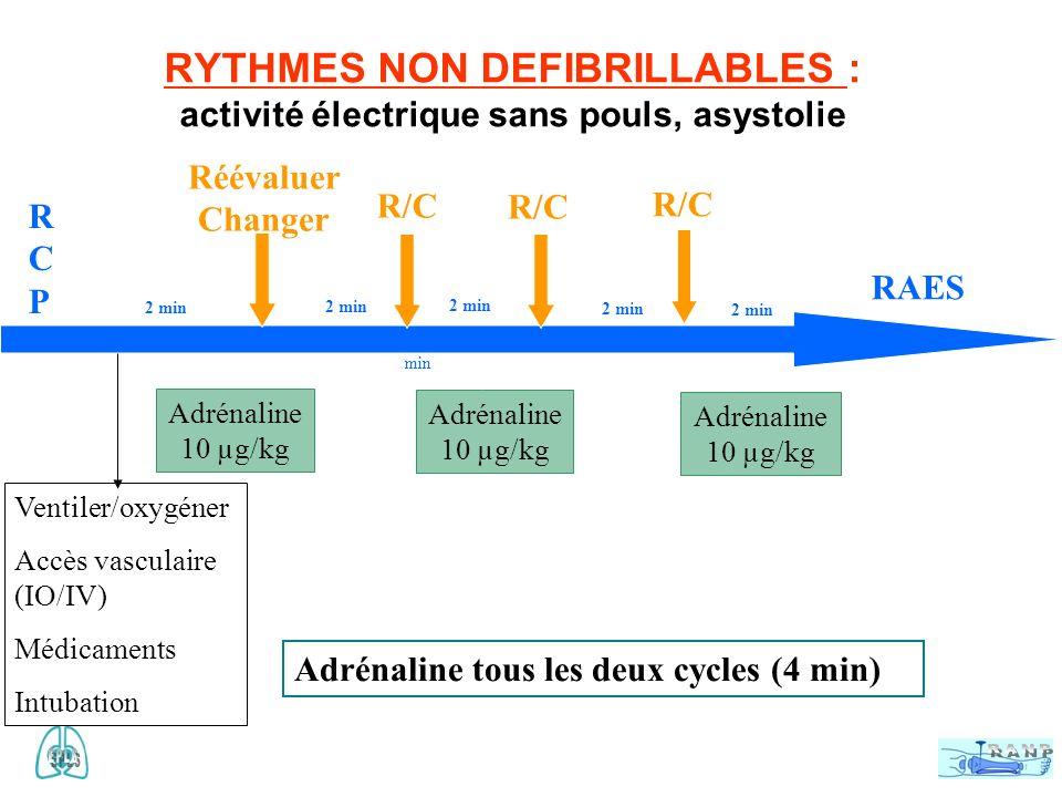 RYTHMES DEFIBRILLABLES : Fibrillation ventriculaire Tachycardie ventriculaire sans pouls RCPRCP RAES 1 er 2 ème 4 ème 3 ème 7 ème 8 ème 6 ème 5 ème 2 min Ventiler/oxygéner Accès vasculaire (IO/IV) Médicaments Intubation Adrénaline 10 µg/kg Amiodarone 5 mg/kg CEE 4J/kg
