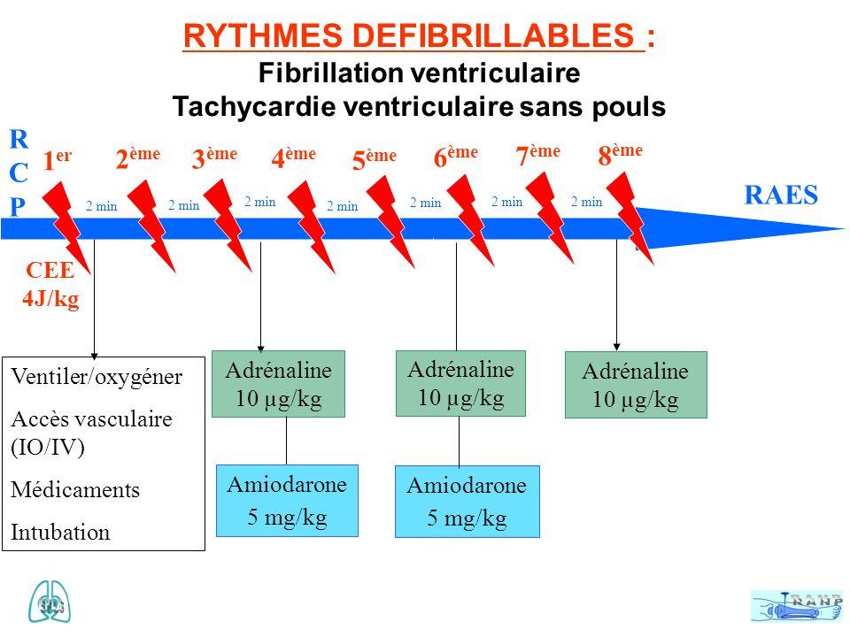 RYTHMES DEFIBRILLABLES : Fibrillation ventriculaire Tachycardie ventriculaire sans pouls RCPRCP RAES 1 er 2 ème 4 ème 3 ème 7 ème 8 ème 6 ème 5 ème 2