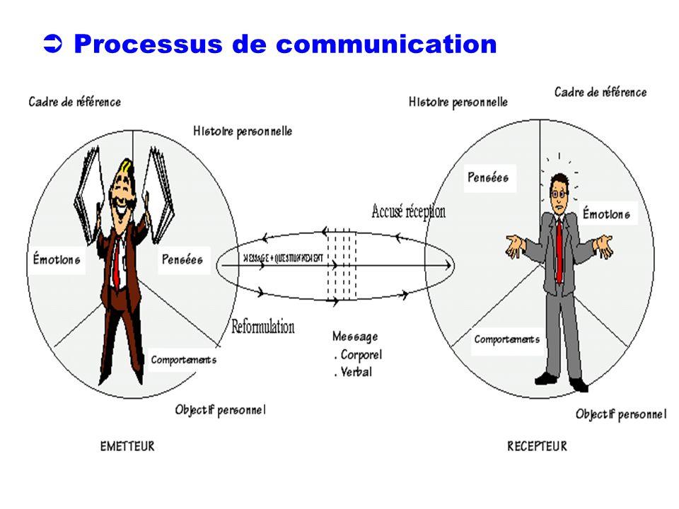 Processus de communication