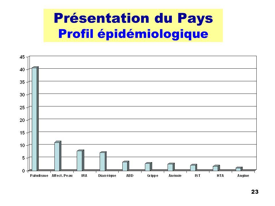 23 Présentation du Pays Profil épidémiologique