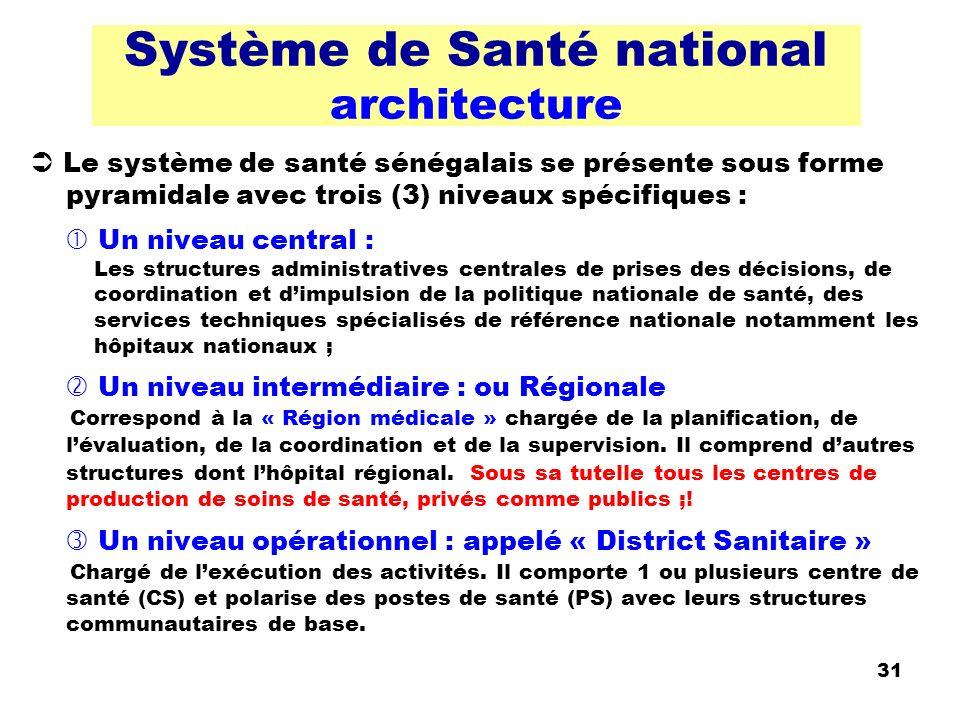 32 Système de Santé national hiérarchie des soins Prestation de service Niveau pyramide santé CuratifsPréventifsPromotionnels Réhabilitation National+++ Intermédiaire (Région et Département) +++ Opérationnel Communautaire +++++ Familiale +++ Individuel +++