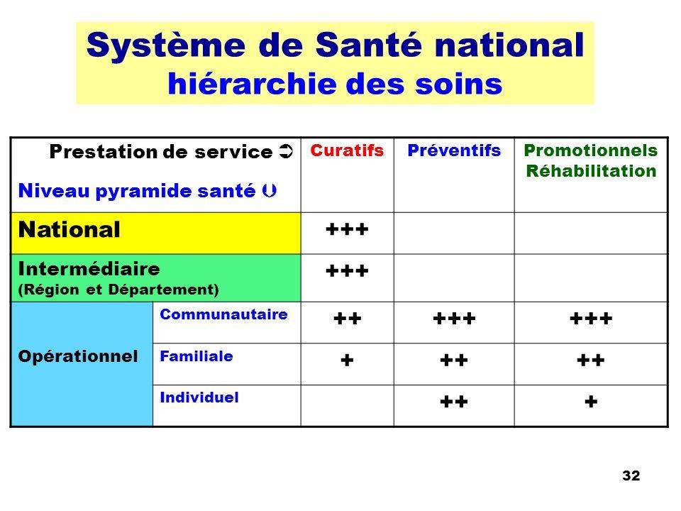 32 Système de Santé national hiérarchie des soins Prestation de service Niveau pyramide santé CuratifsPréventifsPromotionnels Réhabilitation National+