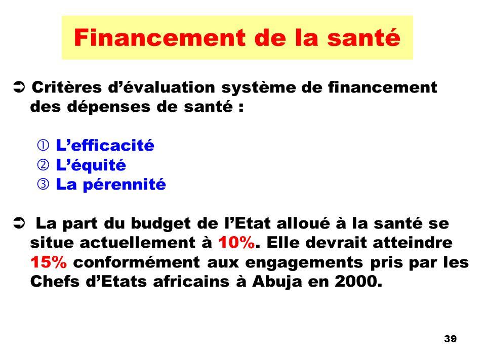 Financement de la santé Critères dévaluation système de financement des dépenses de santé : Lefficacité Léquité La pérennité La part du budget de lEta