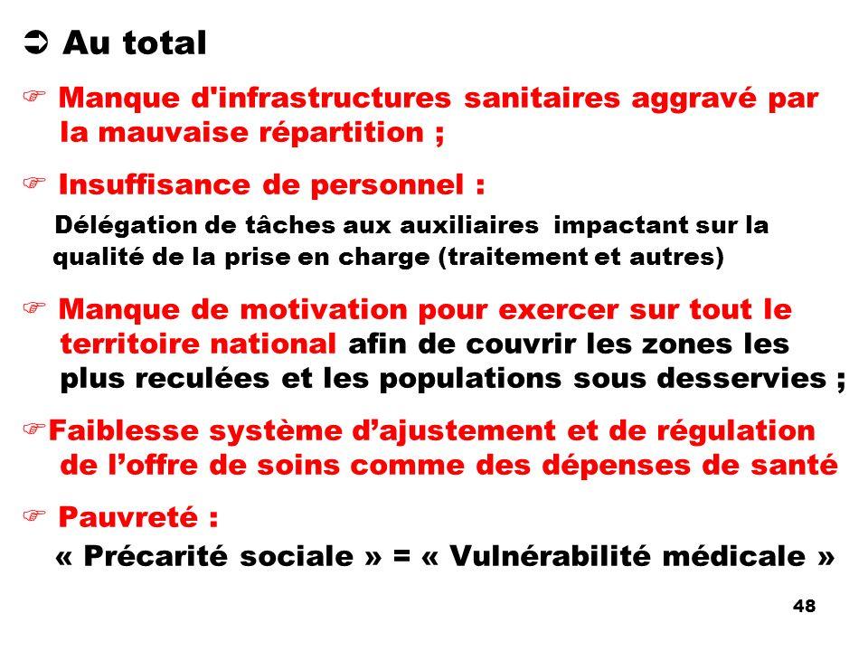 Au total Manque d'infrastructures sanitaires aggravé par la mauvaise répartition ; Insuffisance de personnel : Délégation de tâches aux auxiliaires im