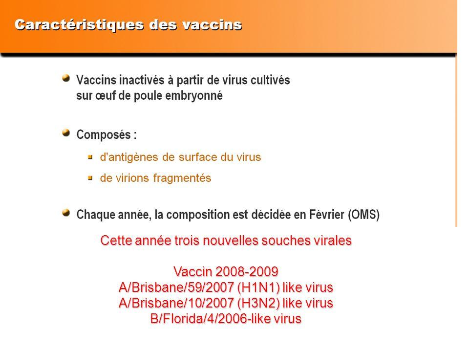 Cette année trois nouvelles souches virales Vaccin 2008-2009 A/Brisbane/59/2007 (H1N1) like virus A/Brisbane/10/2007 (H3N2) like virus B/Florida/4/200