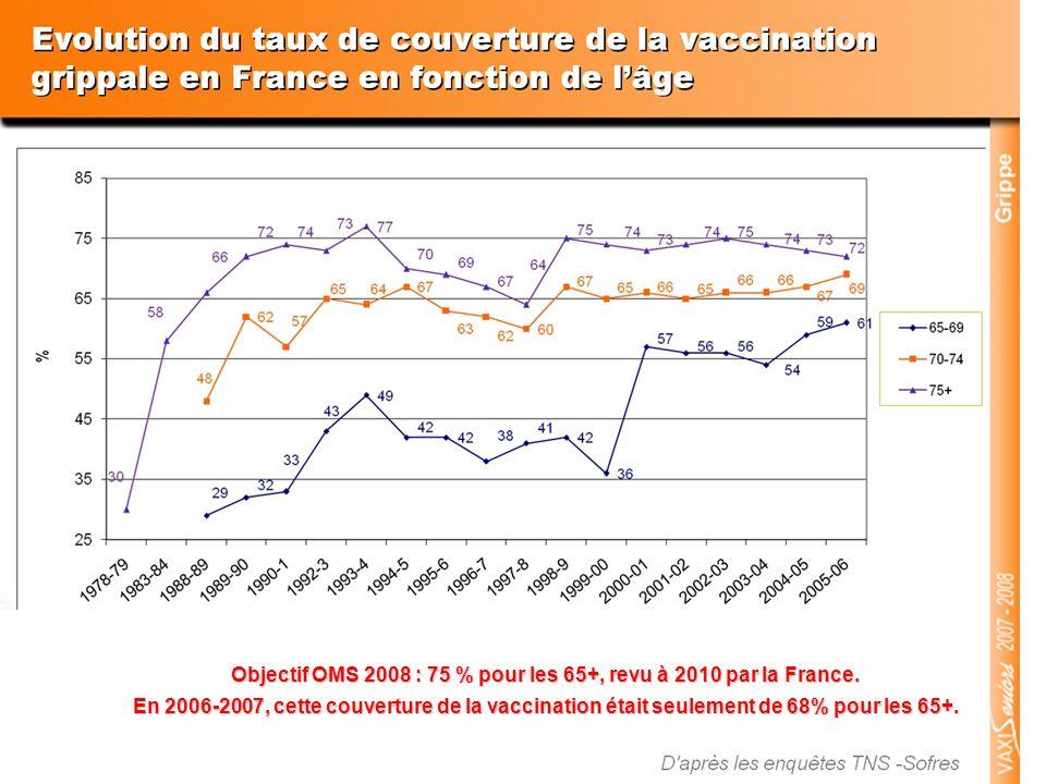 Objectif OMS 2008 : 75 % pour les 65+, revu à 2010 par la France. En 2006-2007, cette couverture de la vaccination était seulement de 68% pour les 65+