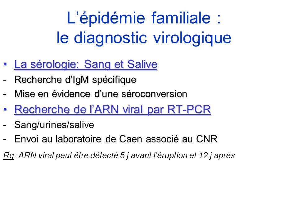 La sérologie: Sang et SaliveLa sérologie: Sang et Salive -Recherche dIgM spécifique -Mise en évidence dune séroconversion Recherche de lARN viral par
