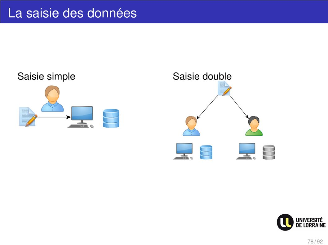 La saisie des données - Saisie simple - Saisie double