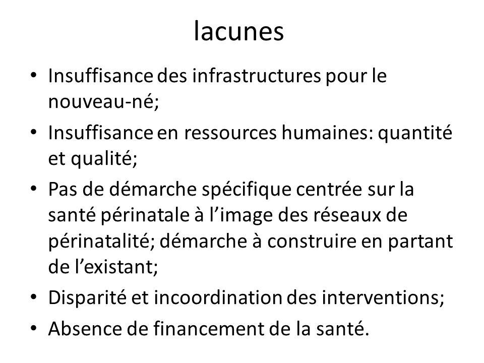 lacunes Insuffisance des infrastructures pour le nouveau-né; Insuffisance en ressources humaines: quantité et qualité; Pas de démarche spécifique cent