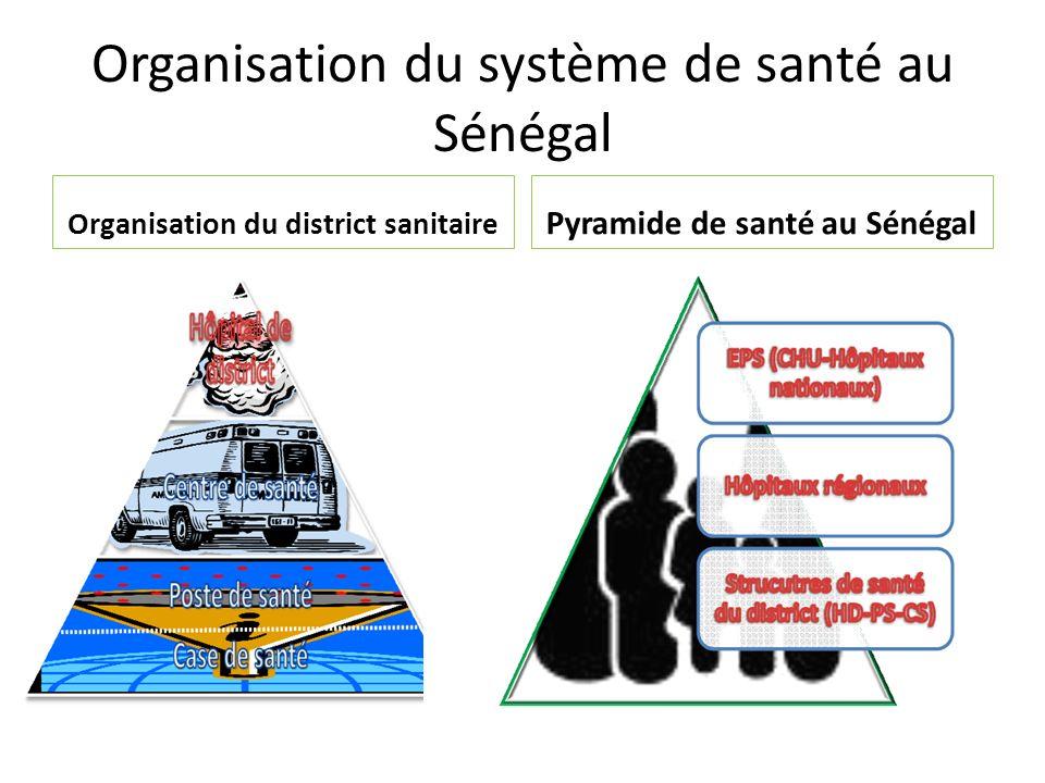 Organisation du système de santé au Sénégal Organisation du district sanitaire Pyramide de santé au Sénégal