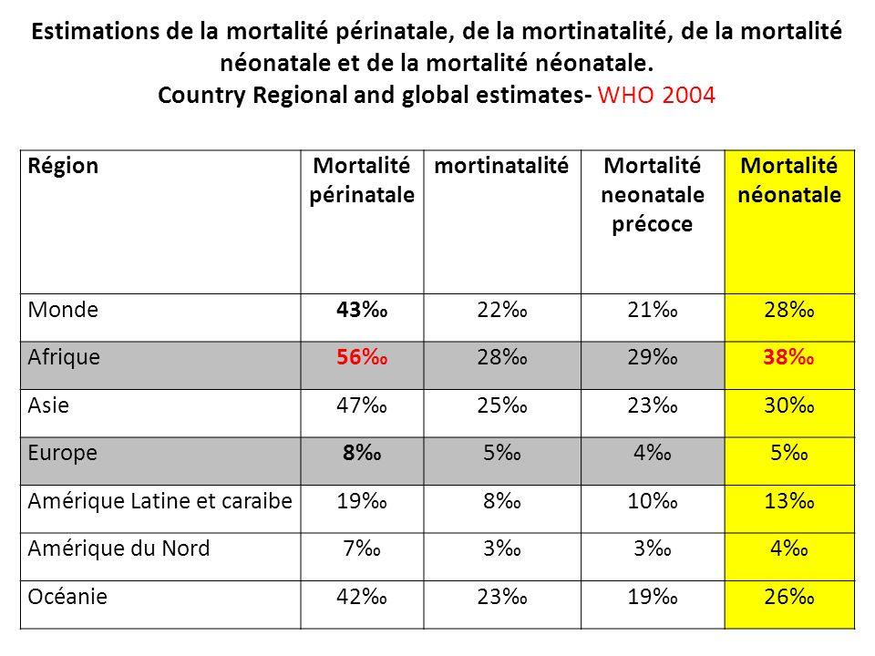 Estimations de la mortalité périnatale, de la mortinatalité, de la mortalité néonatale et de la mortalité néonatale. Country Regional and global estim