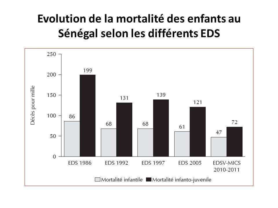 Evolution de la mortalité des enfants au Sénégal selon les différents EDS