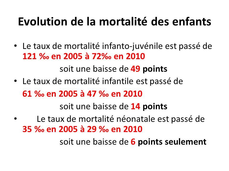 Evolution de la mortalité des enfants Le taux de mortalité infanto-juvénile est passé de 121 en 2005 à 72 en 2010 soit une baisse de 49 points Le taux
