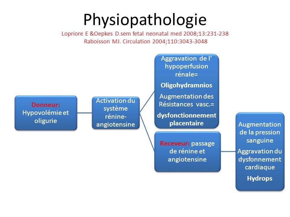 Physiopathologie Lopriore E &Oepkes D.sem fetal neonatal med 2008;13:231-238 Raboisson MJ. Circulation 2004;110:3043-3048 Donneur: Hypovolémie et olig