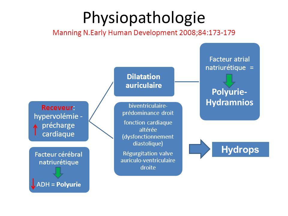 Physiopathologie Manning N.Early Human Development 2008;84:173-179 Receveur: hypervolémie - précharge cardiaque Dilatation auriculaire Facteur atrial