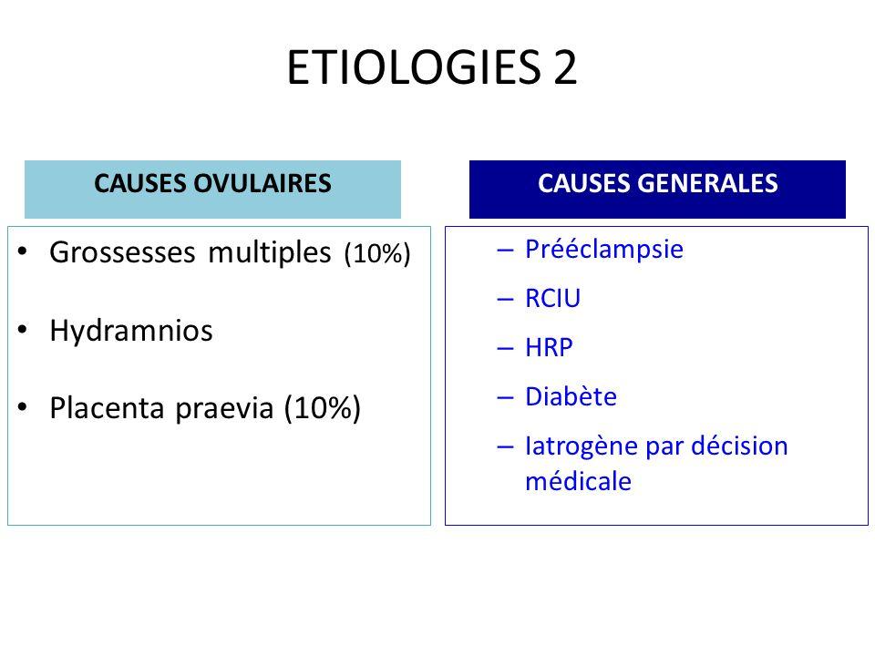 ETIOLOGIES 2 CAUSES OVULAIRES Grossesses multiples (10%) Hydramnios Placenta praevia (10%) CAUSES GENERALES – Prééclampsie – RCIU – HRP – Diabète – Ia
