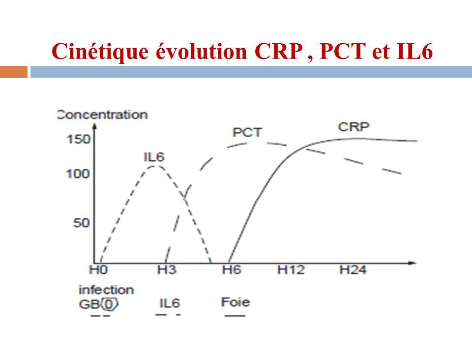 Cinétique évolution CRP, PCT et IL6
