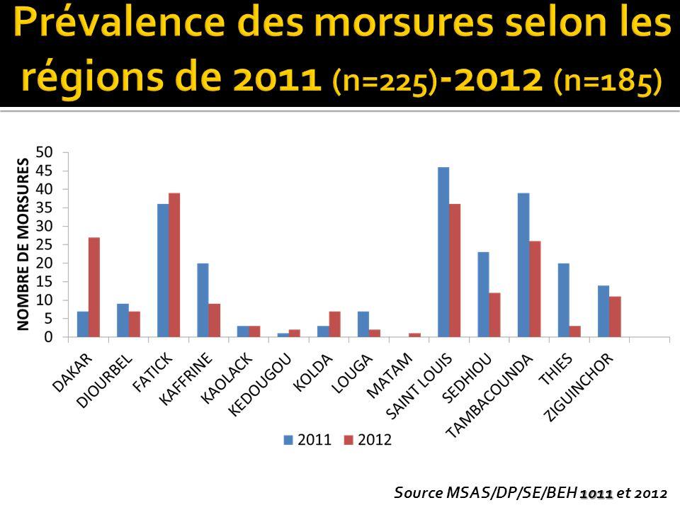 1011 Source MSAS/DP/SE/BEH 1011 et 2012