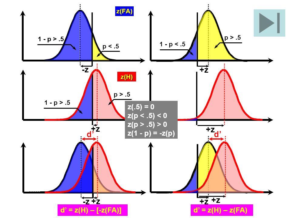 z(FA) -z 1 - p >.5 p <.5 1 - p >.5 +z p >.5 1 - p <.5 p >.5 1 - p >.5 +z z(H) -z +z d = z(H) – [-z(FA)] +z d = z(H) – z(FA) dd z(.5) = 0 z(p <.5) < 0