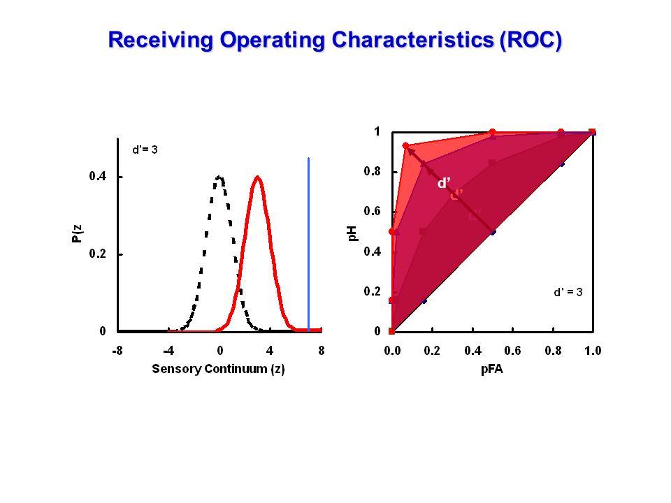 d d d Receiving Operating Characteristics (ROC)