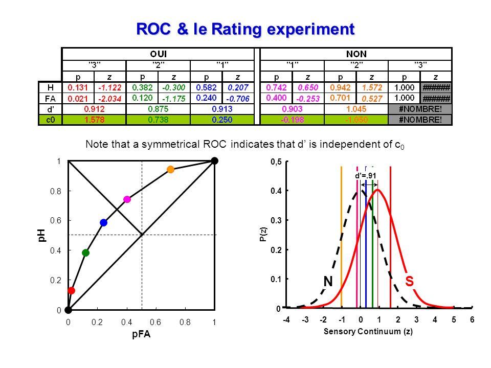 ROC & le Rating experiment -4-3-20123456 Sensory Continuum (z) 0 0.1 0.2 0.3 0.4 0,5 P(z) NS d=.91 Note that a symmetrical ROC indicates that d is ind
