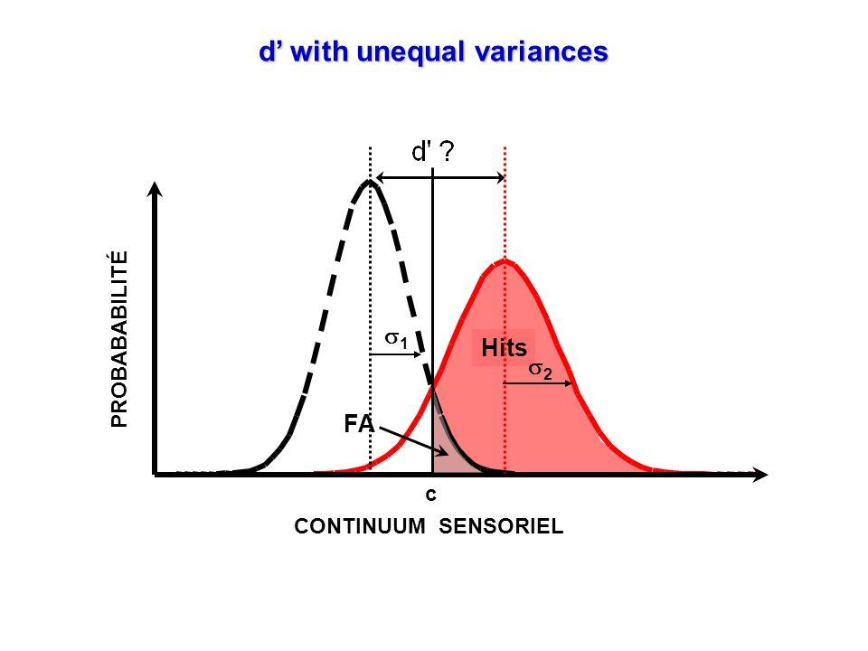 d with unequal variances CONTINUUM SENSORIEL PROBABABILITÉ FA Hits c 1 2