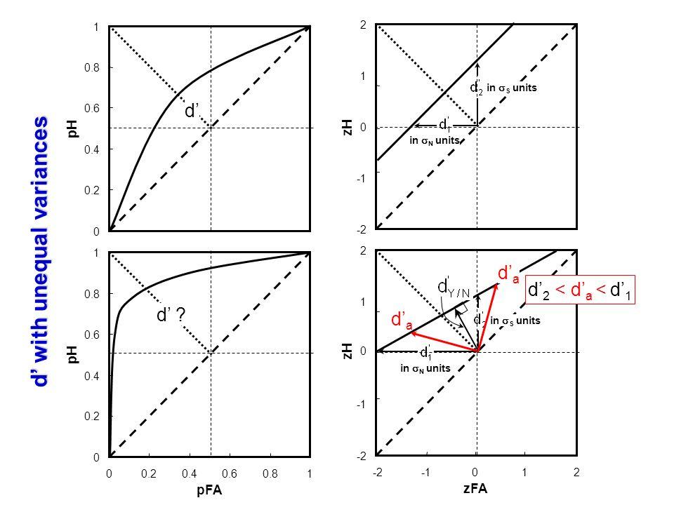 0 0.2 0.4 0.6 0.8 1 00.20.40.60.81 pFA pH d ? 0 0.2 0.4 0.6 0.8 1 pH d -2 0 1 2 -2012 zFA zH in N units in S units dada dada -2 0 1 2 zH in N units in