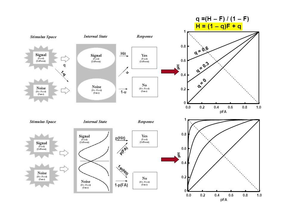 q =(H – F) / (1 – F) H = (1 – q)F + q q 1-q Hit u 1-u 0 0.2 0.4 0.6 0.8 1 0.00.20.40.60.8 pFA pH 1.0 q = 0.6 q = 0.3 q = 0 p(Hit) p(FA) 1-p(FA) 1-p(Hi
