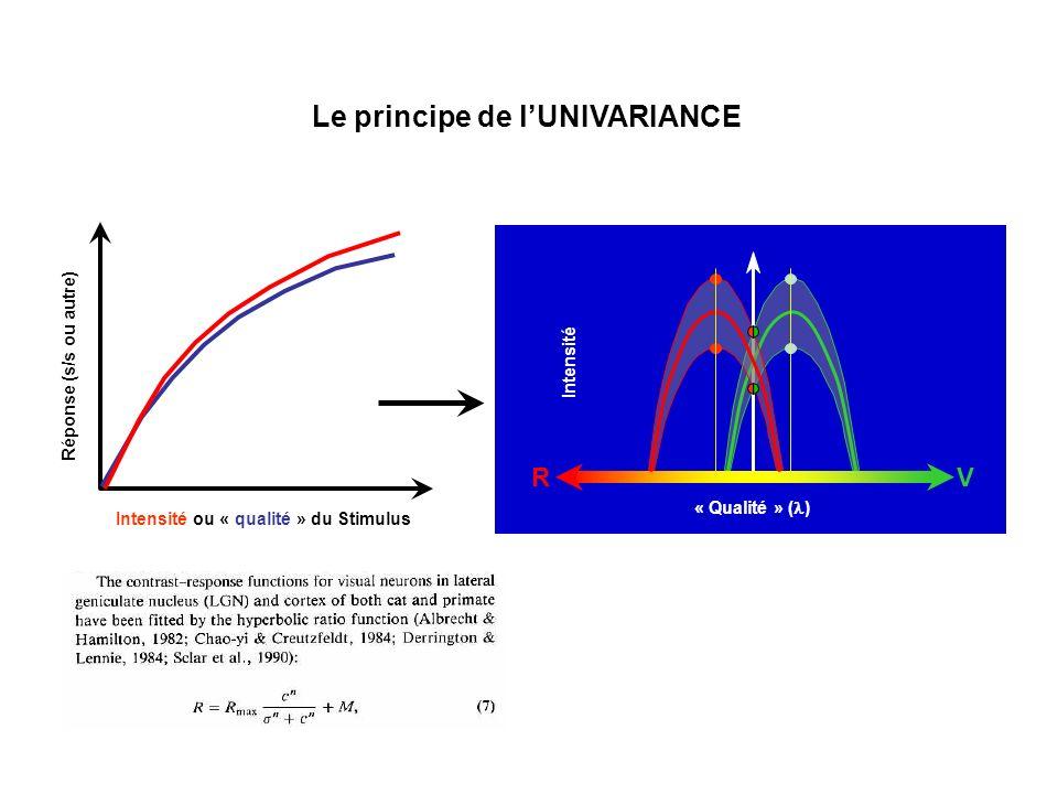 RV « Qualité » ( ) Intensité Intensité ou « qualité » du Stimulus Réponse (s/s ou autre) Le principe de lUNIVARIANCE