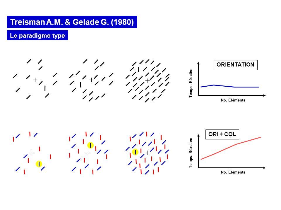 Temps. Réaction No. Éléments ORIENTATION Parallèle (?!) Temps. Réaction No. Éléments Sériel (?!) ORI + COL Le paradigme type Treisman A.M. & Gelade G.