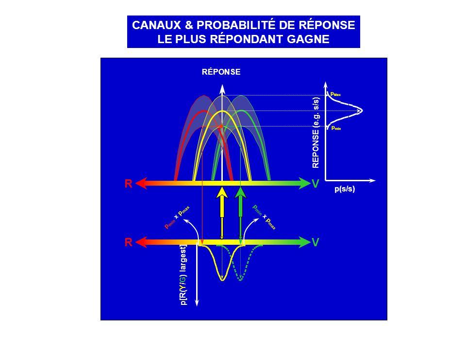 RV RÉPONSE p(s/s) REPONSE (e.g. s/s) p min p Max RV p[R(Y/G) largest] p min x p max CANAUX & PROBABILITÉ DE RÉPONSE LE PLUS RÉPONDANT GAGNE