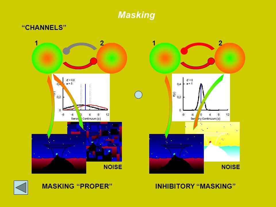 INHIBITORY MASKINGMASKING PROPER NOISE CHANNELS 1212 NOISE Masking
