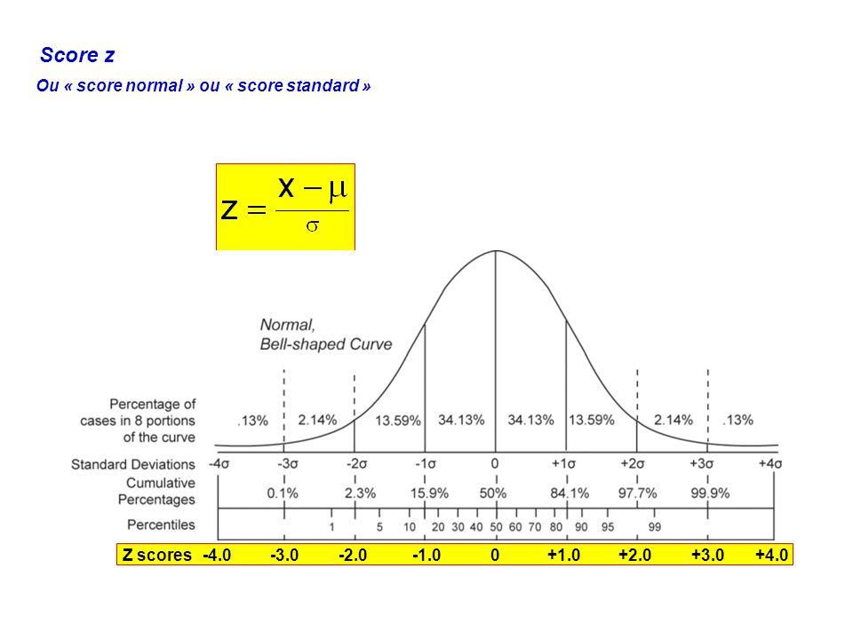 Score z Ou « score normal » ou « score standard » -4.0-3.0-2.00+1.0+2.0+3.0+4.0Z scores