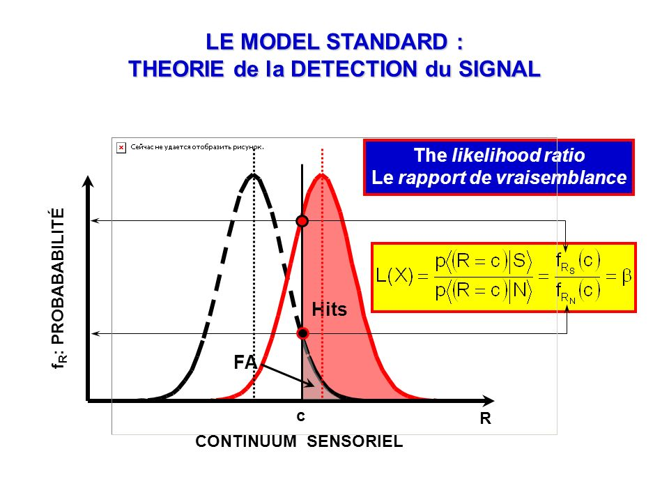 Failure of discriminating Signal from Noise has a triple edge: Stimuli may be out of the standard window of visibility [ ] (Signal Internal noise) e.g.